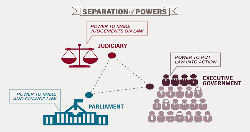 Indonesian separation of powers