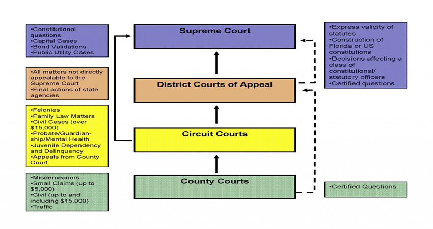 Types of Courts, Three Tiers in Indonesian Jurisdiction